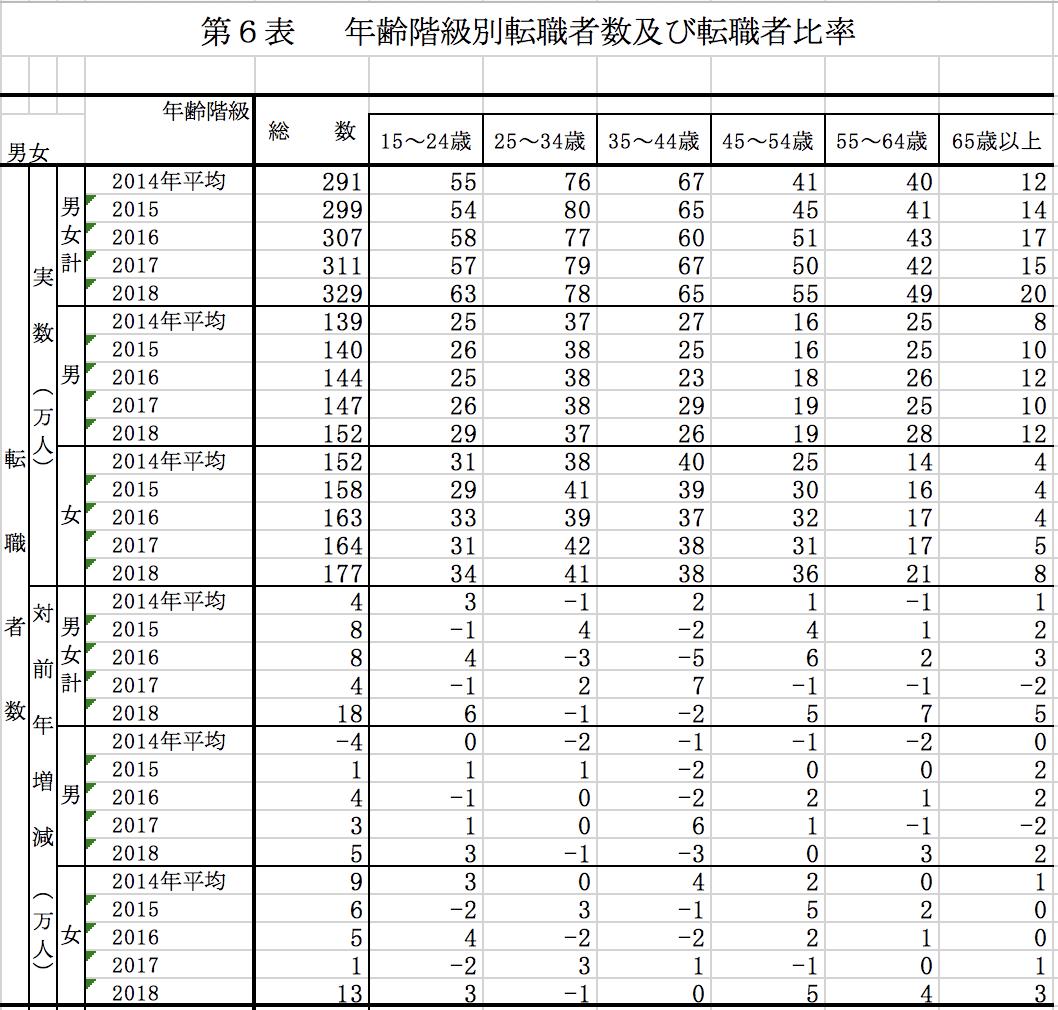 年齢階級別転職者数