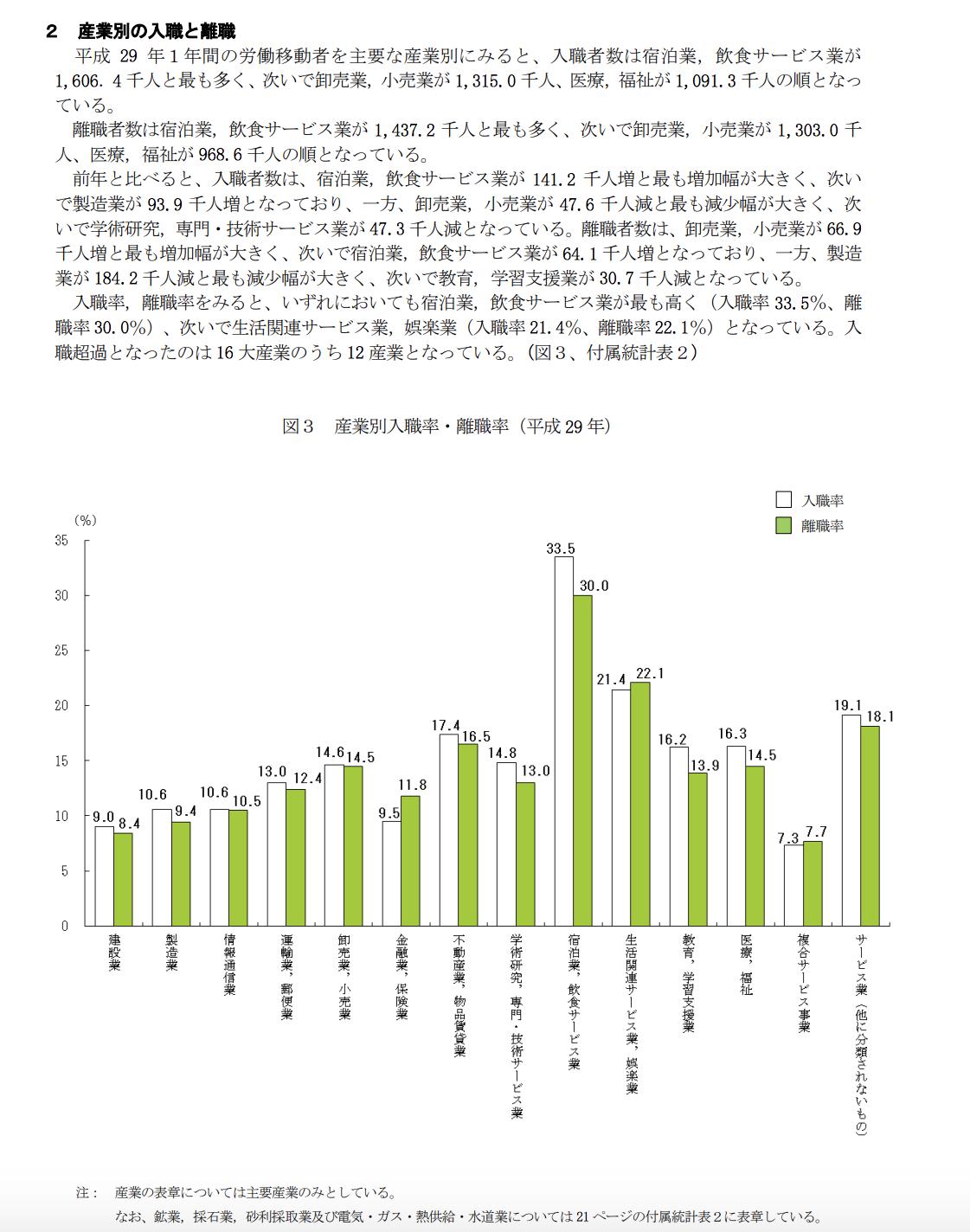 産業別の入職者と離職のグラフ